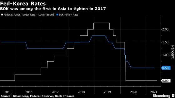 Bank of Korea Forecasts in Focus for Exit Clues: Decision Guide