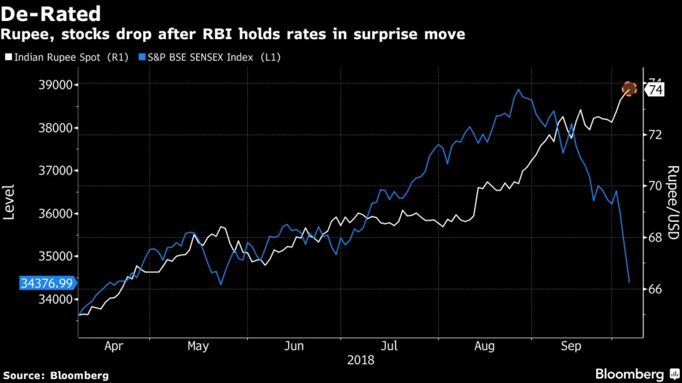 Ru Stocks Drop After Rbi Holds Rates In Surprise Move