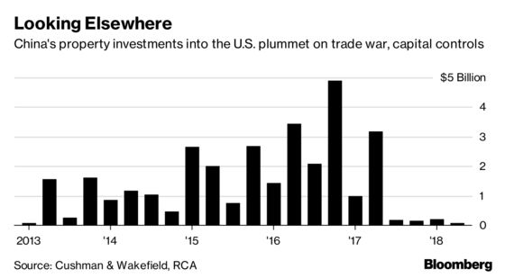 Chinese Purchases of U.S. Property Dry Up Over Trade War