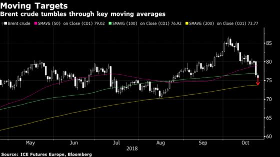 Oil Slump Highlights Anxiety Over Weak Emerging Markets in 2019
