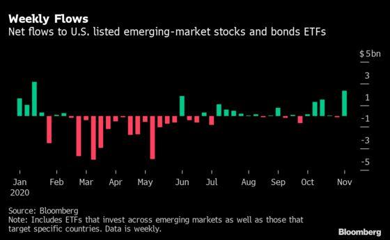 Biden's Victory Triggers Largest EM ETFs Inflows in 10 Months
