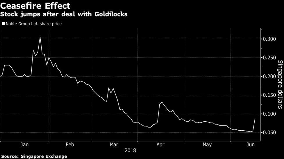 The Goldilocks Principle Meeting Needs >> Noble S Marathon Revamp Nears Finish After Goldilocks Deal Bloomberg