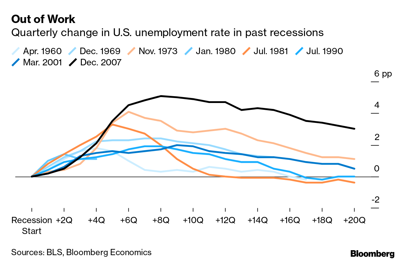 U S Recession A Coin Toss As Chances Climb To 53 Within Year