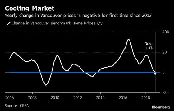 Vancouver Home Prices Fall Most Since 2008, Extending Declines