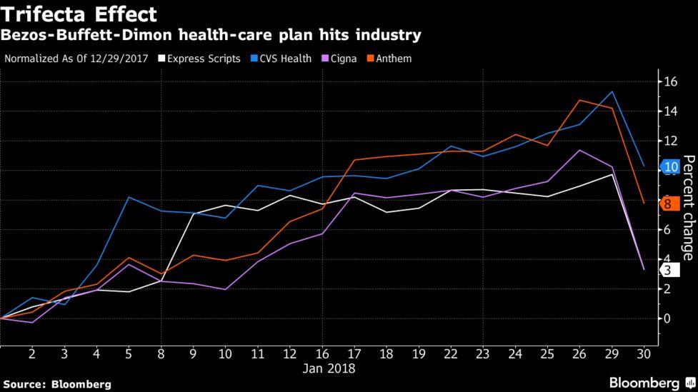 Amazon, Berkshire, JPMorgan Link Up to Form New Health-Care Company