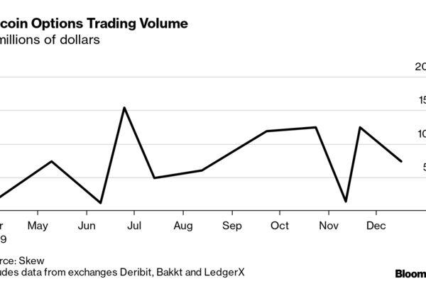 Bitcoin Options Trading Volume