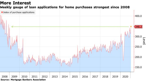Weekly gauge of loan applications for home purchases strongest since 2008