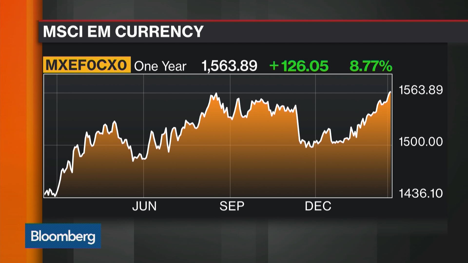 What's Driving the Emerging Markets Rally?