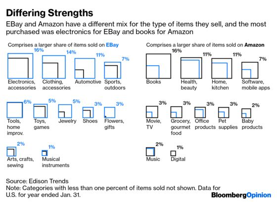 EBay Is the Un-Amazon, for Better and Worse