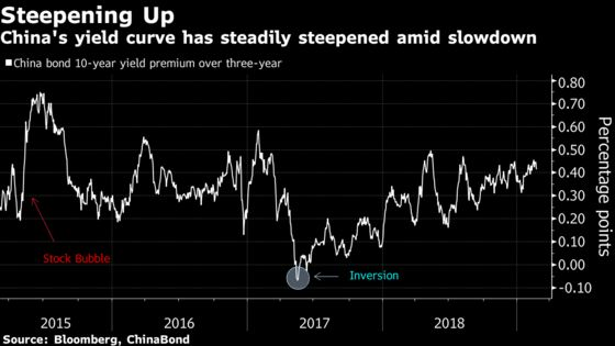 China Yield Curve Steepens. Good Sign for Growth? Not Quite