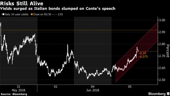 Italian Bonds Fall as Conte's Maiden Speech Sets `Radical' Plans