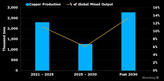 The World Will Need 10 Million Tons More Copper to Meet Demand