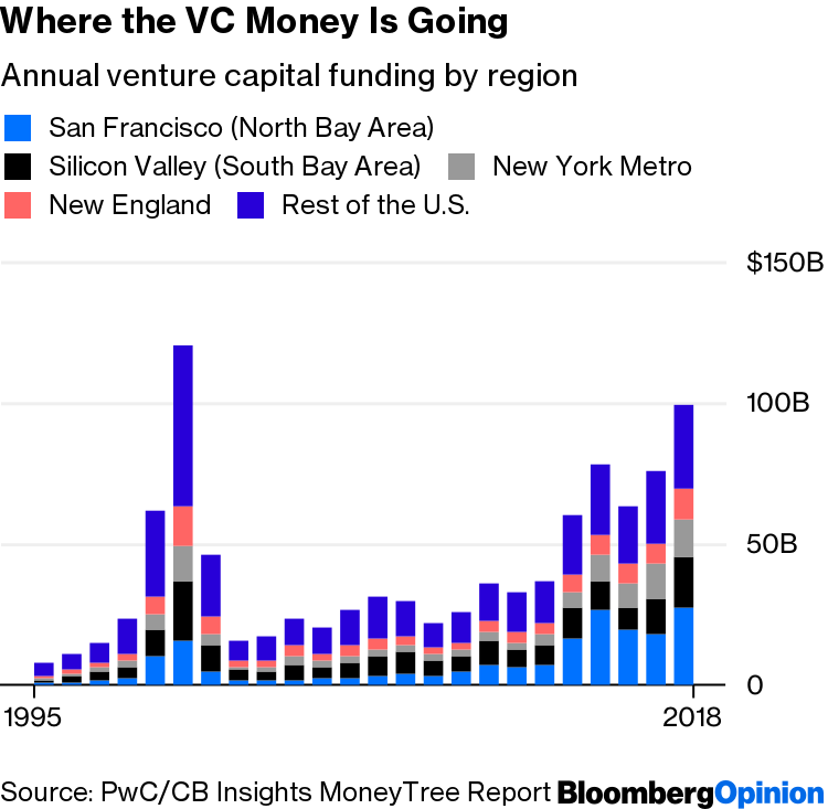 Venture Capital Still Flowing to Silicon Valley and Bay Area