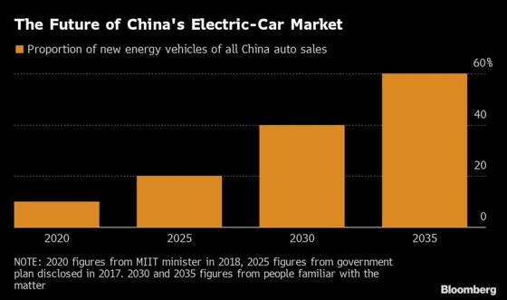 China Mulls Goal of 60% of Auto Sales to Be Electric by 2035