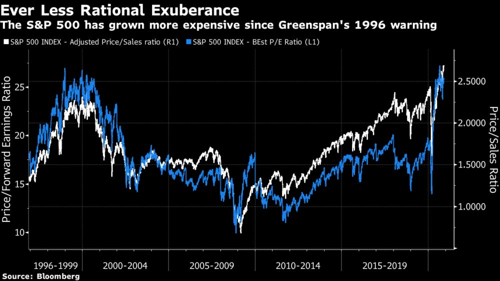 The S&P 500 has grown more expensive since Greenspan's 1996 warning