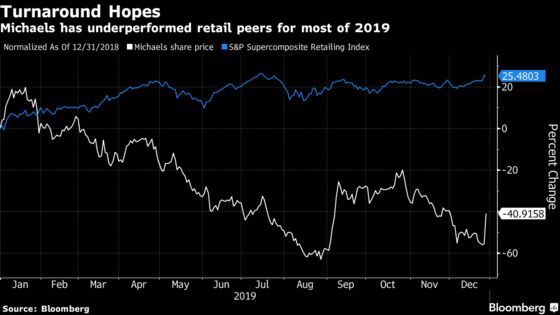 Michaels Has Record Gain as New CEO Brings Digital Expertise