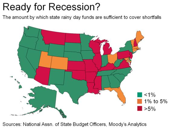 Swelling Savings Leaves States More Prepared for Next Recession
