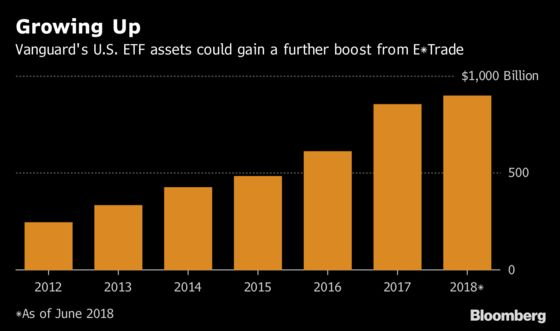 Vanguard Wins Over E*Trade With ETFs Despite `No Payment' Policy