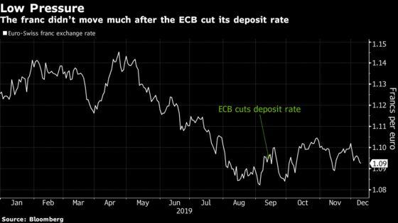 Swiss Defy Currency Gravity as ECB Cut Stays Unanswered