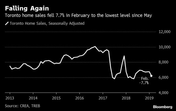 Realtors Plead for Looser Mortgages as Toronto Sales Drop Again