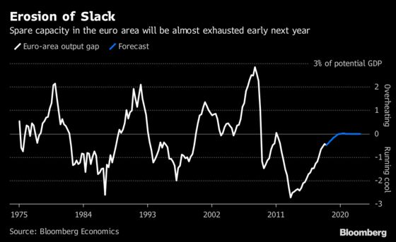 Euro-Area Spare Economic Capacity Is Largely Exhausted: Chart