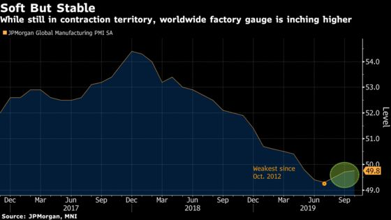 Worst May Be Over for Global Economy Amid Signs of Stabilization