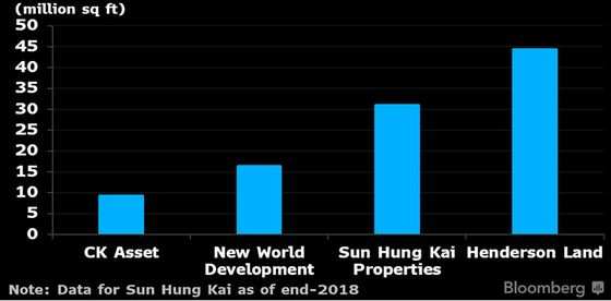 Hong Kong Developers Surge on Lam's Northern Metropolis Plan