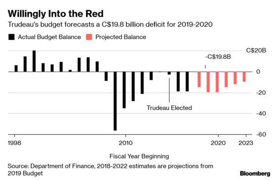 Key Takeaways From Trudeau's Pre-Election Budget in Canada