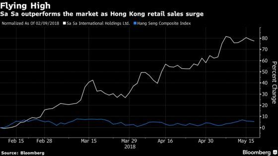 Beware Buyer's Remorse as Hong Kong's Retail Stocks Surge
