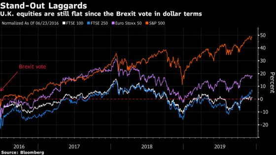 Show Time Nears for U.K. Shares With Election Day: Taking Stock