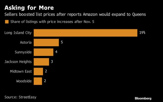 Queens Home-Sellers Aren't Waiting for Amazon to Raise Prices