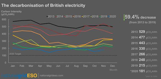 U.K. Power Grid Heads for Greenest Year as Renewables Grow