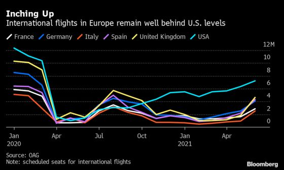 Where Can You Fly Right Now? The Frantic Pitch to Save Summer