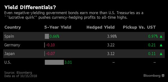 Bond Traders Are Paid Big to Dump U.S. Treasuries and Go Abroad