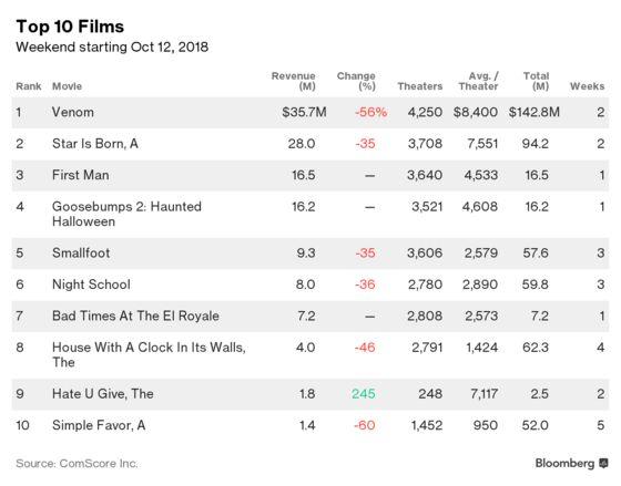 `Venom' Wins Box Office Again, Boosting Sony Superhero Strategy