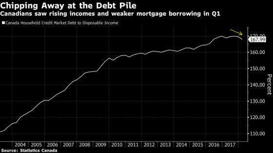 Canadians Are Starting to Ease Up on Their Household Debt Binge