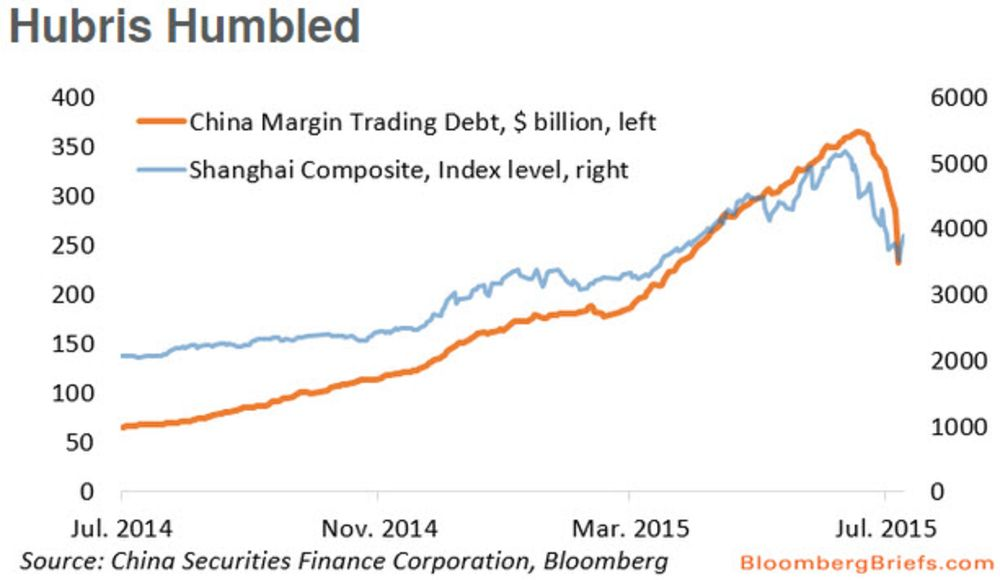 China's Stock Market Selloff Explained in Six Charts - Bloomberg