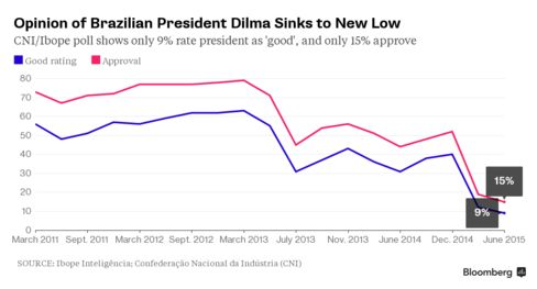 Opinion Poll of President Dilma