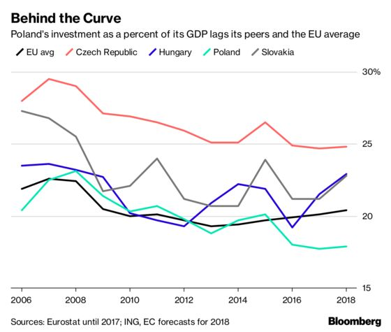 The Polish 'Economic Miracle' Comes With Warnings