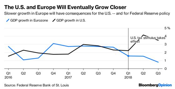 The Slowdown in Europe Should Give the Fed Pause