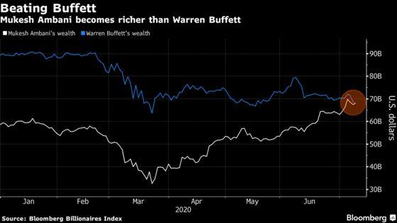 India's Richest Man IsNow Wealthier Than Warren Buffett
