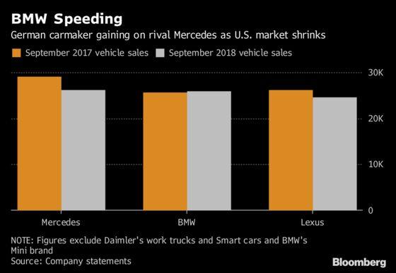 BMW Says Tesla Ramp-Up Puts Pressure on Tough U.S. Luxury Market