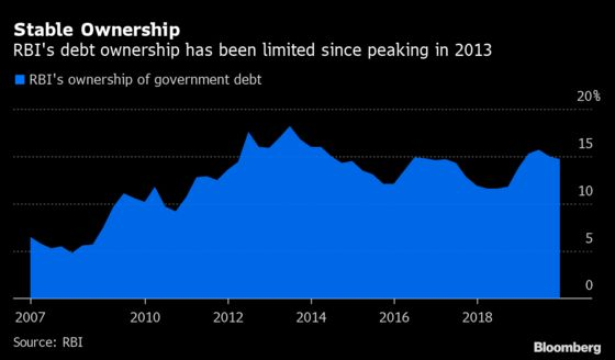 Debt Monetization Creeps Closer to Global Investors' Wary Relief