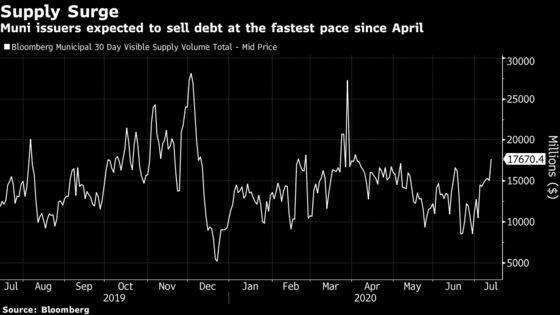 Biggest Muni-Sales Wave Since Covid Crash Tests Surging Demand