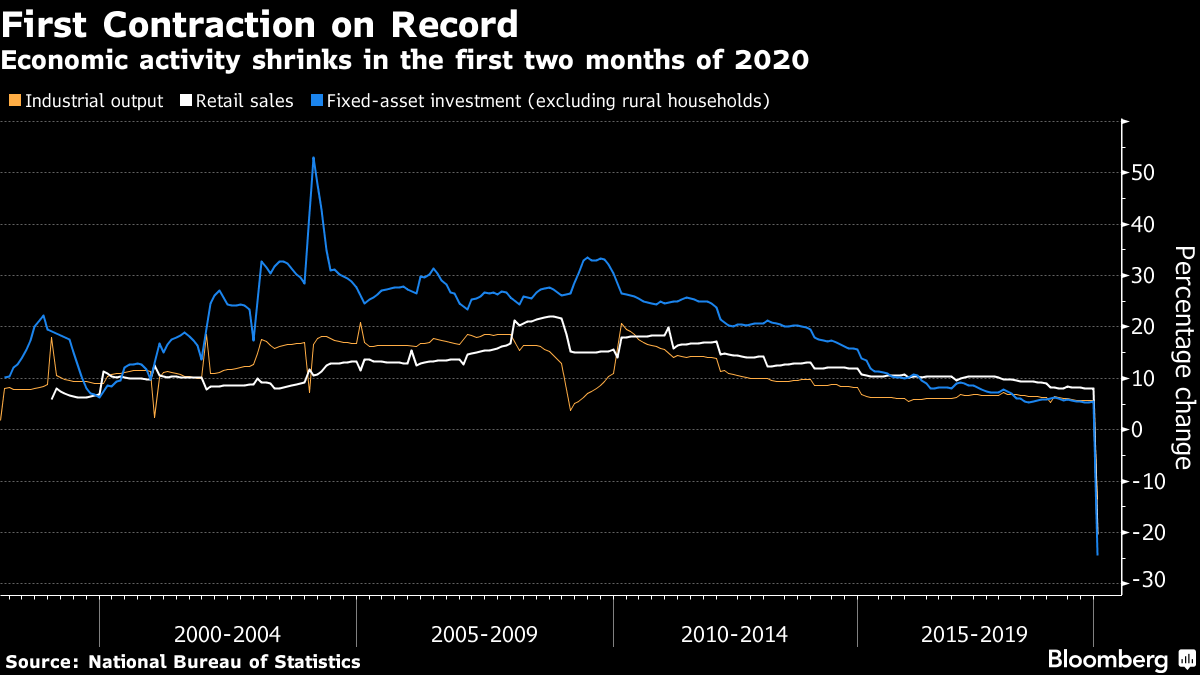Atividade econômica desaba nos 2 primeiros meses de 2020