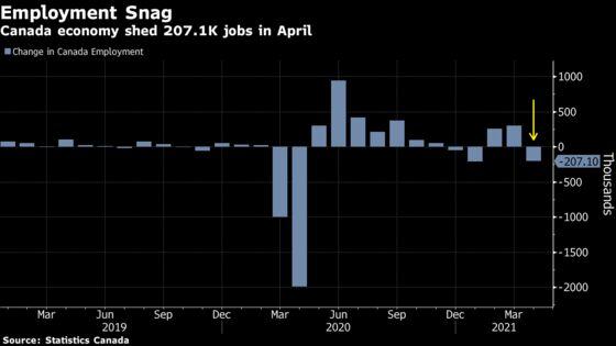Lockdowns Bring Canada's Job-Market Recovery to Temporary Halt