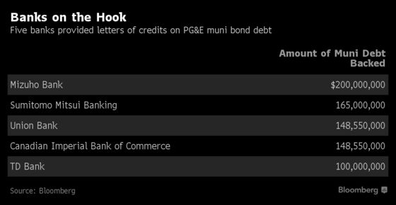 Banks Are on the Hook for $760 Million of Munis in PG&E Downfall