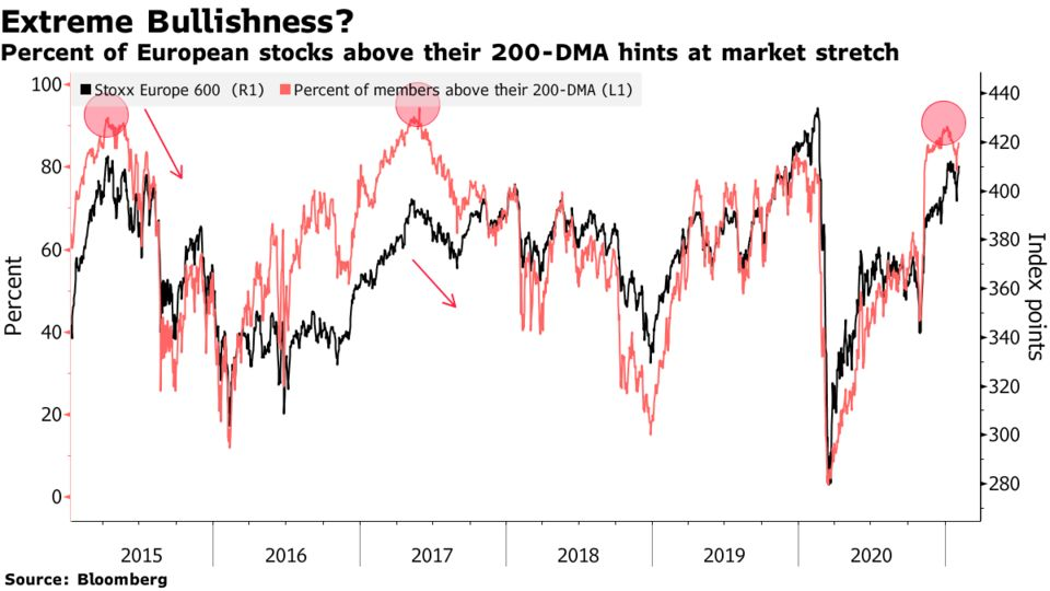 Percent of European stocks above their 200-DMA hints at market stretch