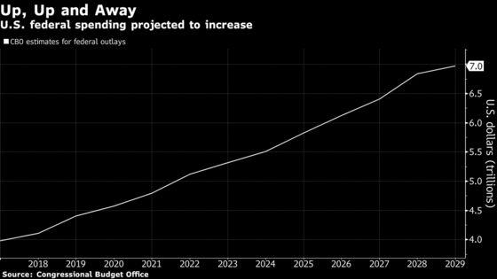 Trump's Debt Binge Puts Treasury Auctions on Path to New Highs