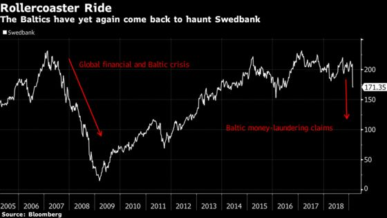Baltic Cash Cow Delivers a Second Crisis to Sweden's Oldest Bank
